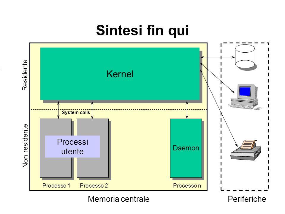 Kernel Sintesi fin qui Residente Processo 2Processo n Daemon Processo 1 Non residente Memoria centralePeriferiche System calls Processi utente