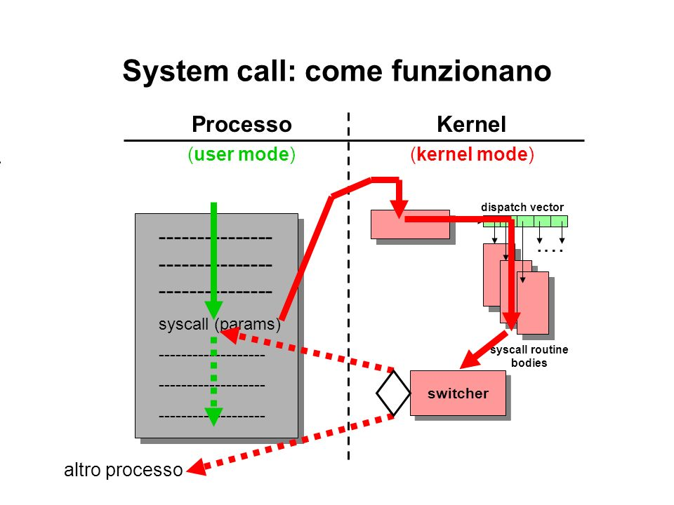 System call: come funzionano ProcessoKernel (user mode)(kernel mode) --------------- --------------- --------------- syscall (params) ------------------- syscall routine bodies.… dispatch vector switcher altro processo