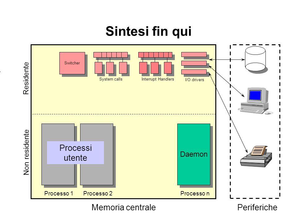 Sintesi fin qui Residente Processo 2Processo n Daemon Processo 1 Non residente Memoria centralePeriferiche Processi utente Switcher System calls Inter