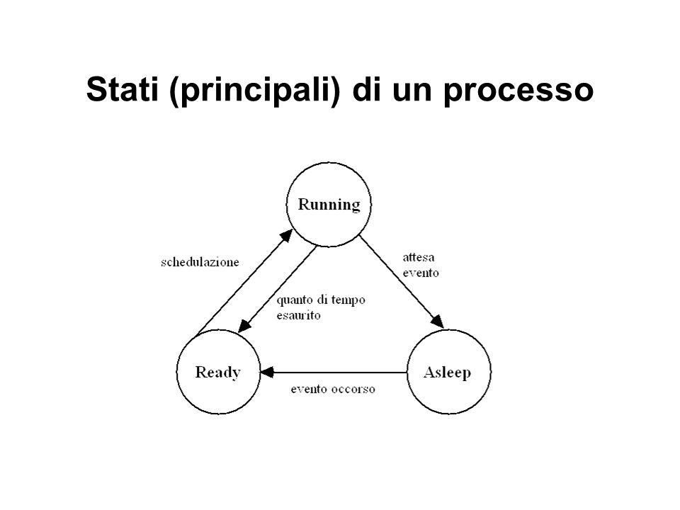 Stati (principali) di un processo