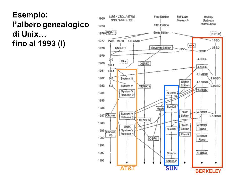 Esempio: lalbero genealogico di Unix… fino al 1993 (!) AT&T SUN BERKELEY