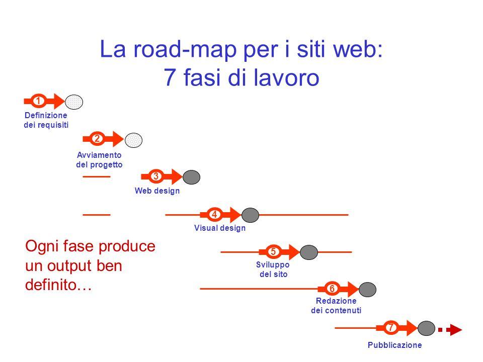 7 Pubblicazione 6 Redazione dei contenuti 1 Definizione dei requisiti 3 Web design Visual design 4 5 Sviluppo del sito 2 Avviamento del progetto La road-map per i siti web: 7 fasi di lavoro Ogni fase produce un output ben definito…