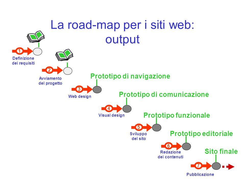 7 Pubblicazione 6 Redazione dei contenuti 1 Definizione dei requisiti 3 Web design Visual design 4 5 Sviluppo del sito 2 Avviamento del progetto La road-map per i siti web: output Prototipo di navigazione Prototipo di comunicazione Prototipo funzionale Prototipo editoriale Sito finale