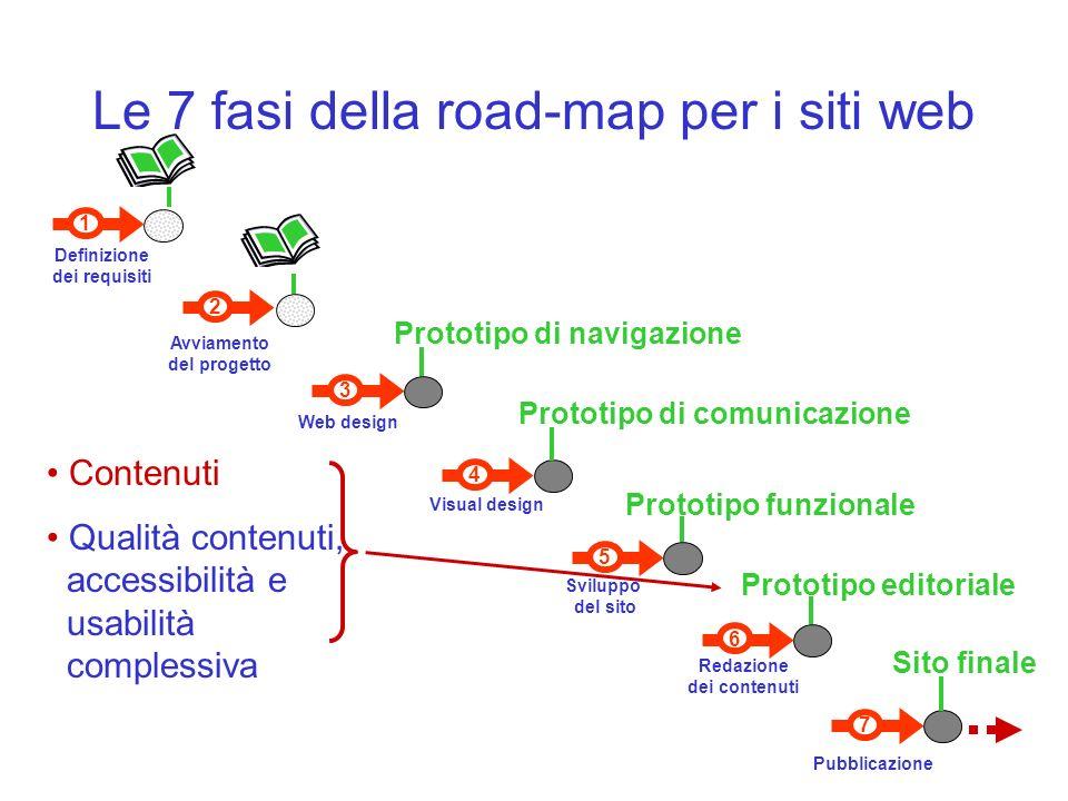 7 Pubblicazione 6 Redazione dei contenuti 1 Definizione dei requisiti 3 Web design Visual design 4 5 Sviluppo del sito 2 Avviamento del progetto Proto