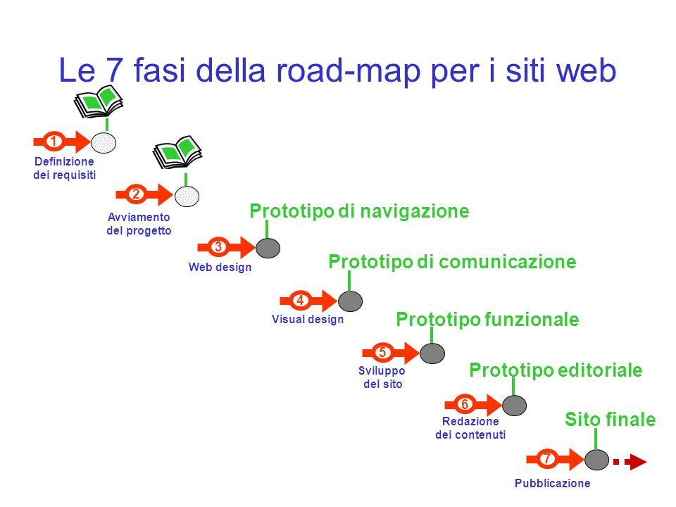 7 Pubblicazione 6 Redazione dei contenuti 1 Definizione dei requisiti 3 Web design Visual design 4 5 Sviluppo del sito 2 Avviamento del progetto Prototipo di navigazione Prototipo di comunicazione Prototipo funzionale Prototipo editoriale Sito finale Le 7 fasi della road-map per i siti web