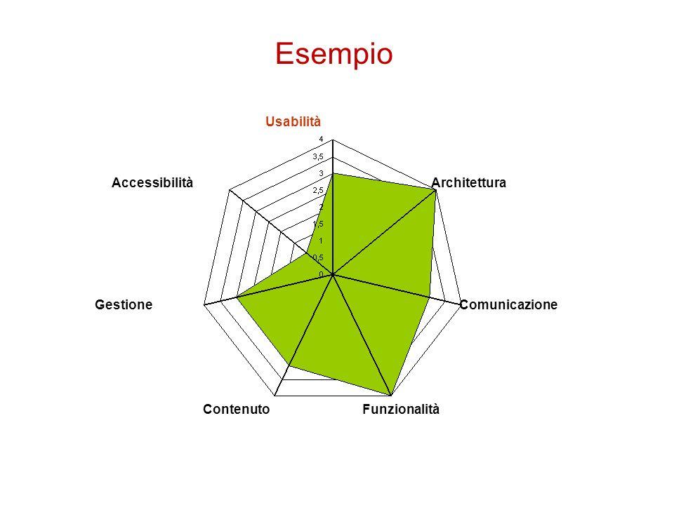 Esempio Usabilità Architettura Comunicazione FunzionalitàContenuto Gestione Accessibilità