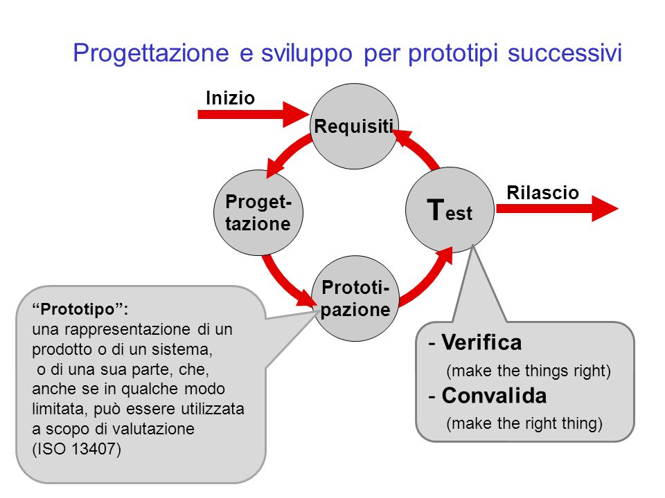 Progettazione e sviluppo per prototipi successivi Prototi- pazione T est Proget- tazione Inizio Rilascio Requisiti - Verifica (make the things right) - Convalida (make the right thing) Prototipo: una rappresentazione di un prodotto o di un sistema, o di una sua parte, che, anche se in qualche modo limitata, può essere utilizzata a scopo di valutazione (ISO 13407)