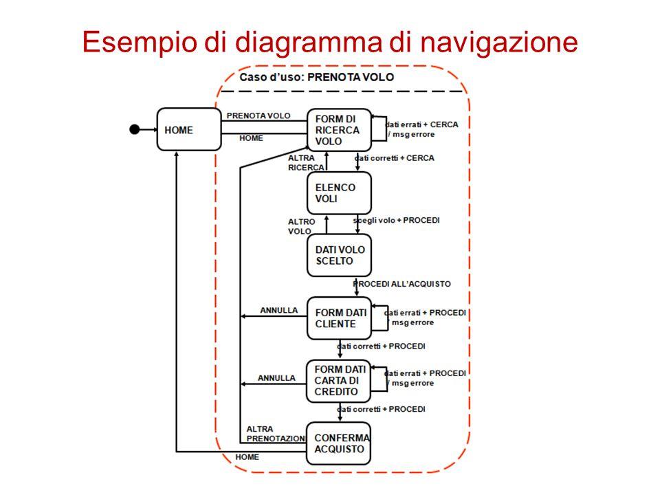 Esempio di diagramma di navigazione