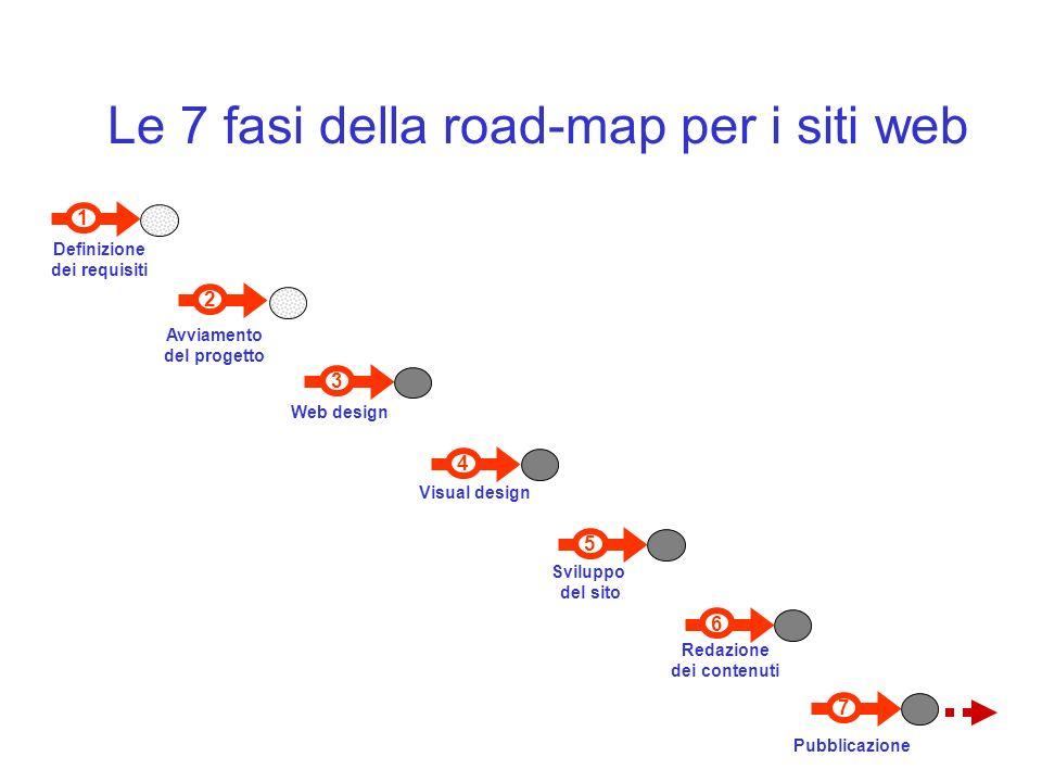 7 Pubblicazione 6 Redazione dei contenuti 1 Definizione dei requisiti 3 Web design Visual design 4 5 Sviluppo del sito 2 Avviamento del progetto Le 7