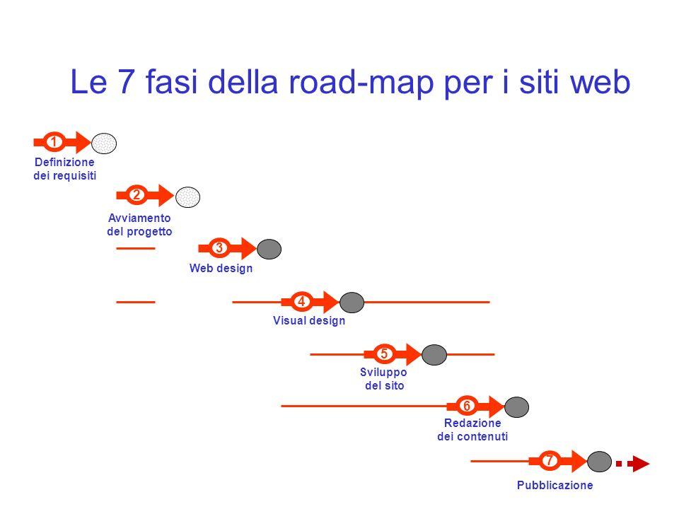 7 Pubblicazione 6 Redazione dei contenuti 1 Definizione dei requisiti 3 Web design Visual design 4 5 Sviluppo del sito 2 Avviamento del progetto Le 7 fasi della road-map per i siti web