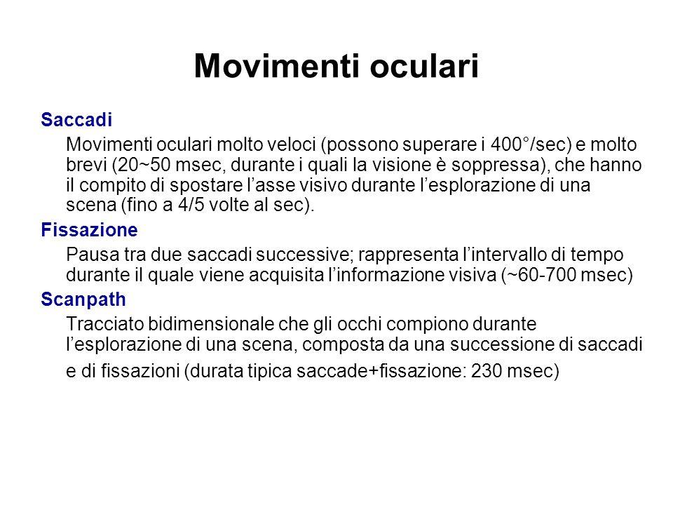 Movimenti oculari Saccadi Movimenti oculari molto veloci (possono superare i 400°/sec) e molto brevi (20~50 msec, durante i quali la visione è soppres