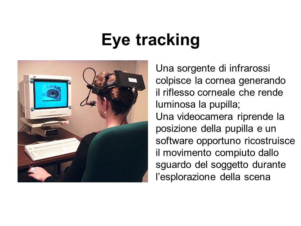 Eye tracking Una sorgente di infrarossi colpisce la cornea generando il riflesso corneale che rende luminosa la pupilla; Una videocamera riprende la p