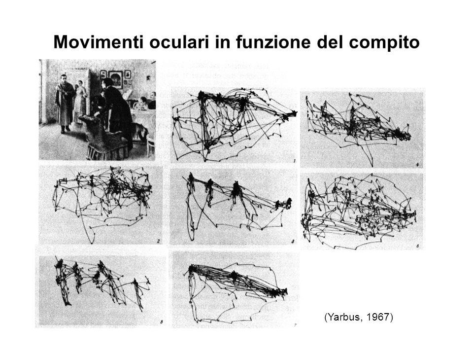 Movimenti oculari in funzione del compito (Yarbus, 1967)