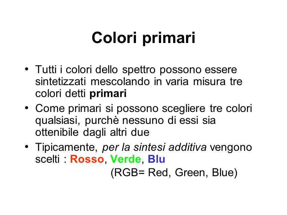 Colori primari Tutti i colori dello spettro possono essere sintetizzati mescolando in varia misura tre colori detti primari Come primari si possono sc