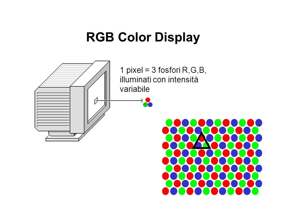 RGB Color Display 1 pixel = 3 fosfori R,G,B, illuminati con intensità variabile