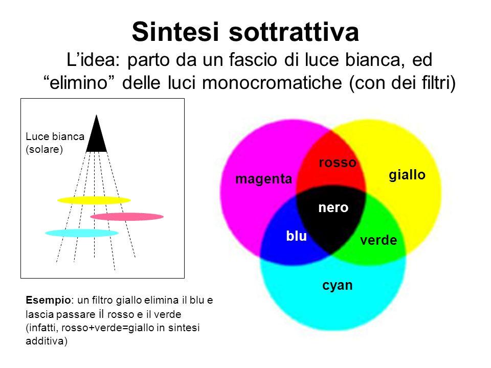 Sintesi sottrattiva Lidea: parto da un fascio di luce bianca, ed elimino delle luci monocromatiche (con dei filtri) rosso verde blu giallo magenta cya