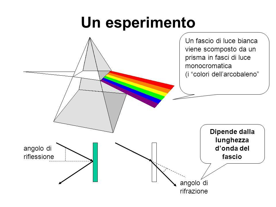 angolo di riflessione angolo di rifrazione Dipende dalla lunghezza donda del fascio Un esperimento Un fascio di luce bianca viene scomposto da un pris