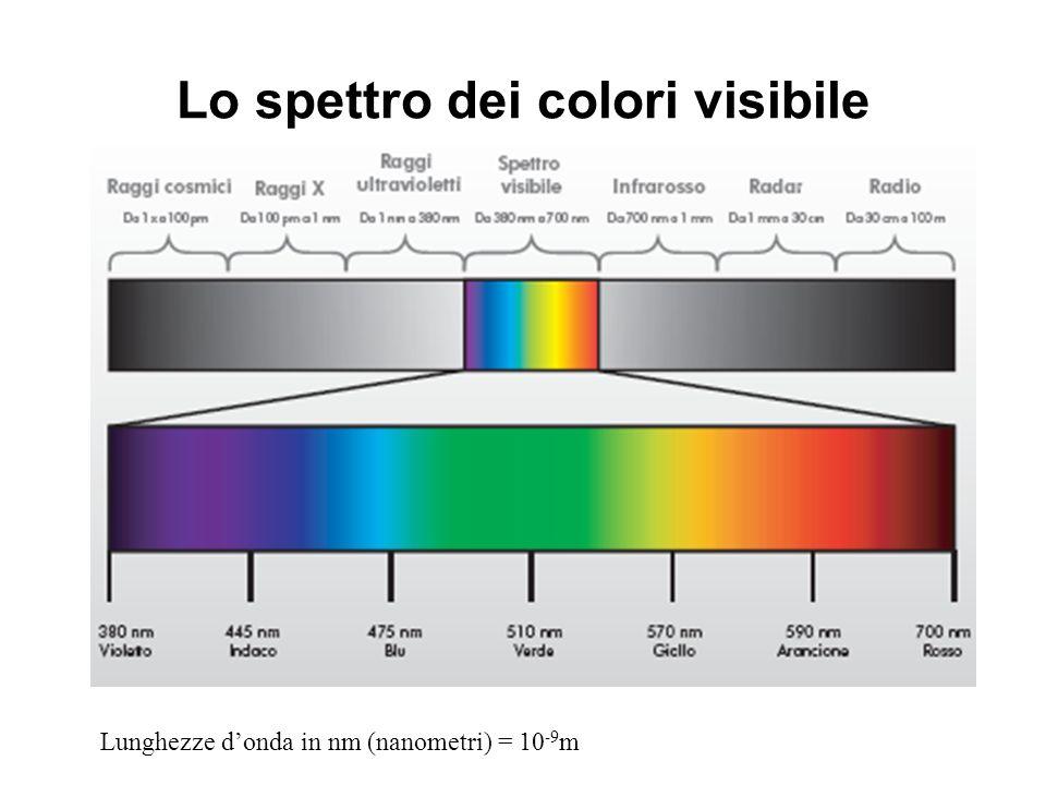 Sintesi di colori Quando due o più fasci luminosi di lunghezza donda diversa vengono mescolati, noi non vediamo più due o più colori, ma un nuovo colore Ci sono due tipi di sintesi: –sintesi additiva –sintesi sottrattiva