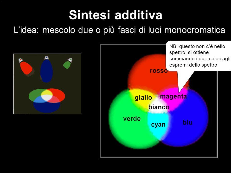 Sintesi additiva Lidea: mescolo due o più fasci di luci monocromatica rosso verde blu giallo magenta cyan bianco NB: questo non cè nello spettro: si o
