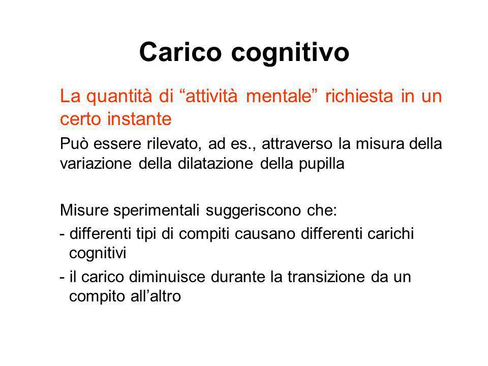 Carico cognitivo La quantità di attività mentale richiesta in un certo instante Può essere rilevato, ad es., attraverso la misura della variazione del