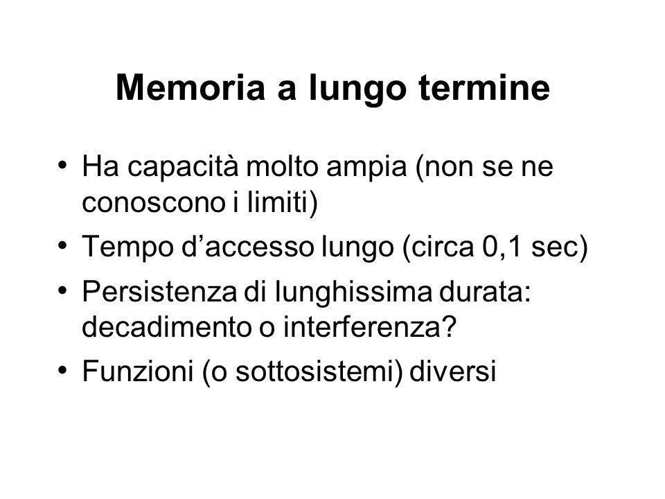 Memoria a lungo termine Ha capacità molto ampia (non se ne conoscono i limiti) Tempo daccesso lungo (circa 0,1 sec) Persistenza di lunghissima durata: