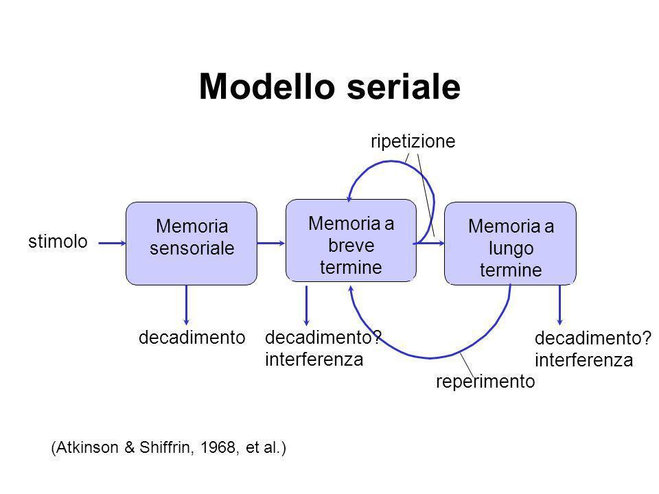 Memoria sensoriale Registri temporanei associati agli organi sensori Informazione sensoriale non elaborata Grande capacità Non richiede attenzione Persistenza dellinformazione brevissima: –visiva: 0,5 sec –auditiva:2.