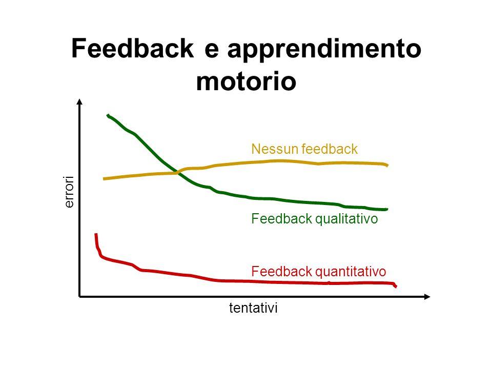 Feedback e apprendimento motorio tentativi errori Feedback quantitativo Feedback qualitativo Nessun feedback
