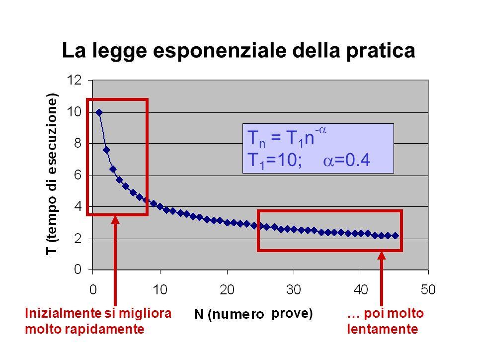 La legge esponenziale della pratica T n = T 1 n - T 1 =10; =0.4 Inizialmente si migliora molto rapidamente … poi molto lentamente prove)