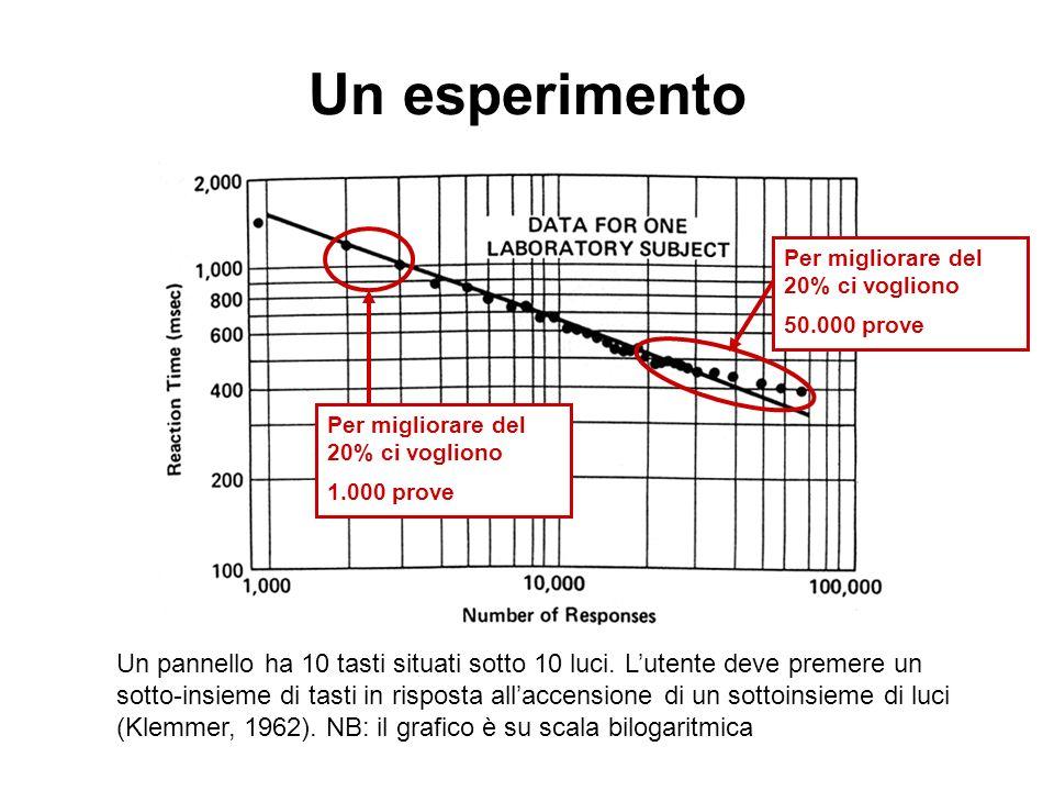 Un esperimento Un pannello ha 10 tasti situati sotto 10 luci. Lutente deve premere un sotto-insieme di tasti in risposta allaccensione di un sottoinsi