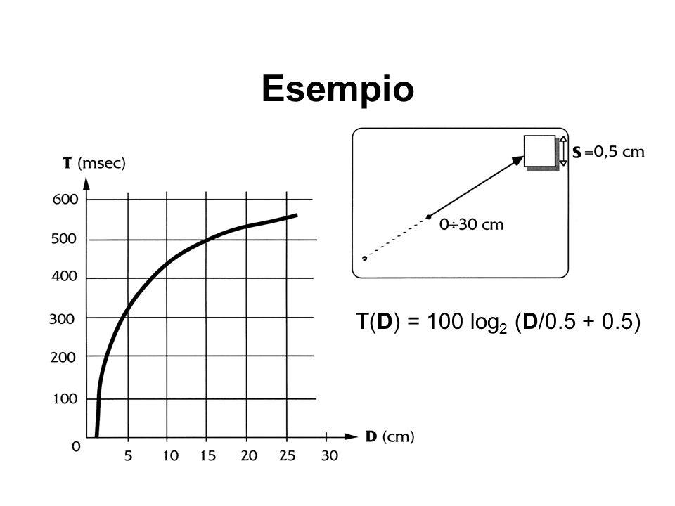 Esempio T(D) = 100 log 2 (D/0.5 + 0.5)