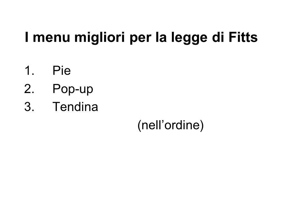 I menu migliori per la legge di Fitts 1. Pie 2.Pop-up 3.Tendina (nellordine)