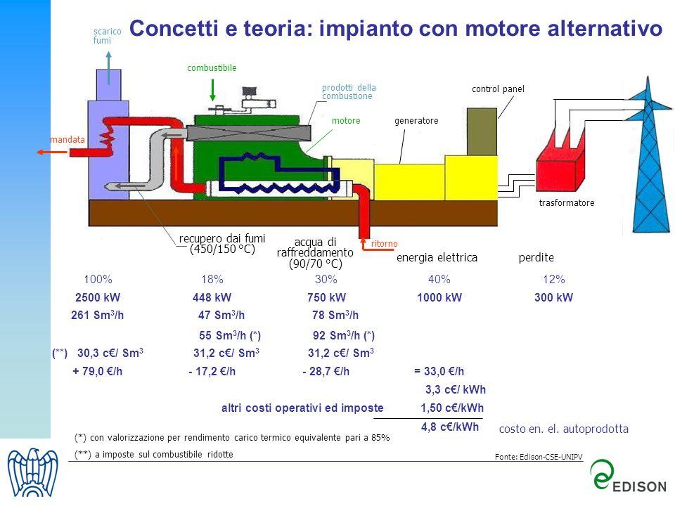 Concetti e teoria: impianto con motore alternativo trasformatore energia elettricaperdite costo en. el. autoprodotta (*) con valorizzazione per rendim