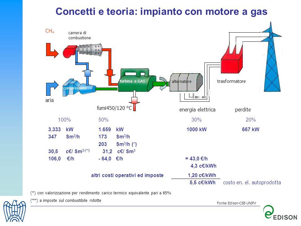 Concetti e teoria: impianto con motore a gas 100%50%30%20% 3.333kW1.659 kW1000 kW667 kW 347Sm 3 /h173 Sm 3 /h 203 Sm 3 /h (*) 30,5 c/ Sm 3 (**) 31,2 c