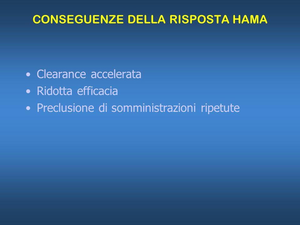 CONSEGUENZE DELLA RISPOSTA HAMA Clearance accelerata Ridotta efficacia Preclusione di somministrazioni ripetute