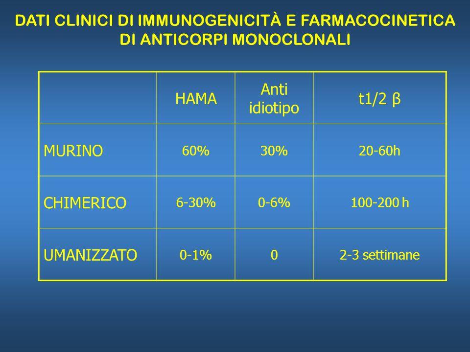 HAMA Anti idiotipo t1/2 β MURINO 60%30%20-60h CHIMERICO 6-30%0-6%100-200 h UMANIZZATO 0-1%02-3 settimane DATI CLINICI DI IMMUNOGENICITÀ E FARMACOCINET