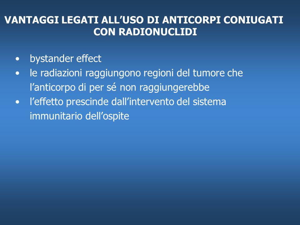VANTAGGI LEGATI ALLUSO DI ANTICORPI CONIUGATI CON RADIONUCLIDI bystander effect le radiazioni raggiungono regioni del tumore che lanticorpo di per sé