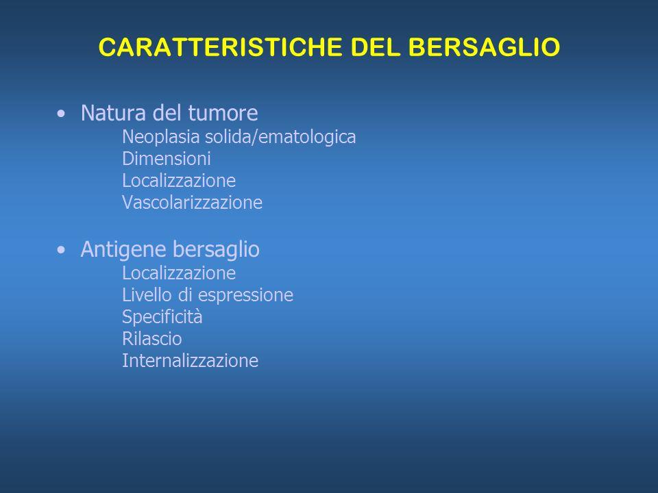 CARATTERISTICHE DEL BERSAGLIO Natura del tumore Neoplasia solida/ematologica Dimensioni Localizzazione Vascolarizzazione Antigene bersaglio Localizzaz