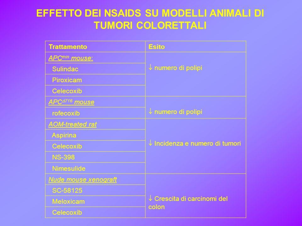 EFFETTO DEI NSAIDS SU MODELLI ANIMALI DI TUMORI COLORETTALI TrattamentoEsito APC min mouse: numero di polipi Sulindac Piroxicam Celecoxib APC 716 mous
