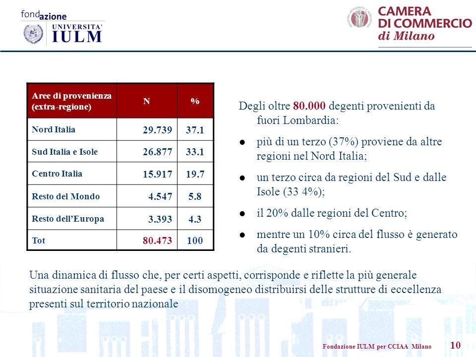 Fondazione IULM per CCIAA Milano 10 Aree di provenienza (extra-regione) N% Nord Italia 29.73937.1 Sud Italia e Isole 26.87733.1 Centro Italia 15.91719.7 Resto del Mondo 4.5475.8 Resto dellEuropa 3.3934.3 Tot 80.473100 Degli oltre 80.000 degenti provenienti da fuori Lombardia: più di un terzo (37%) proviene da altre regioni nel Nord Italia; un terzo circa da regioni del Sud e dalle Isole (33 4%); il 20% dalle regioni del Centro; mentre un 10% circa del flusso è generato da degenti stranieri.