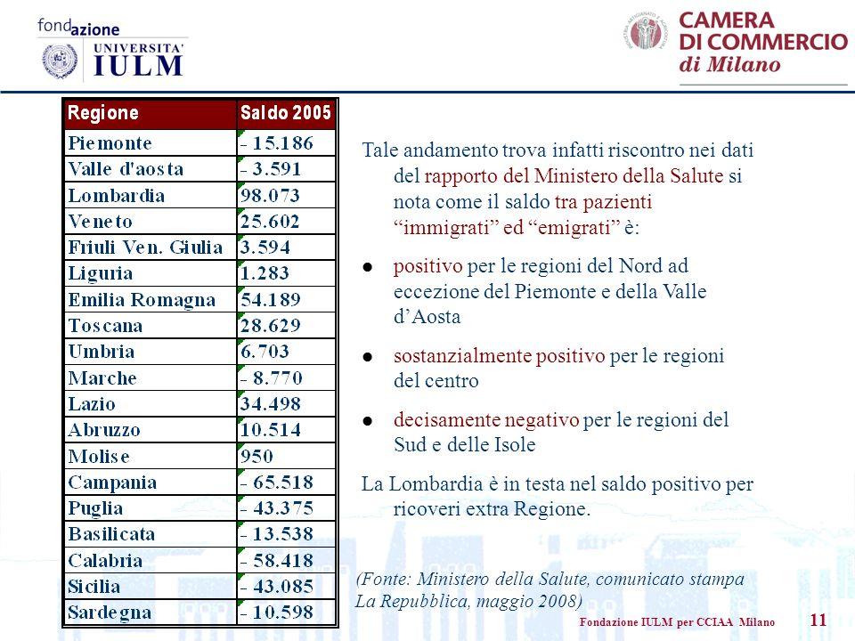 Fondazione IULM per CCIAA Milano 11 Tale andamento trova infatti riscontro nei dati del rapporto del Ministero della Salute si nota come il saldo tra