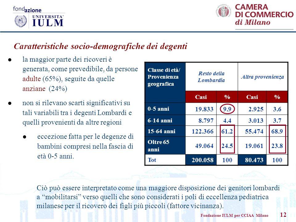 Fondazione IULM per CCIAA Milano 12 Caratteristiche socio-demografiche dei degenti Classe di età/ Provenienza geografica Resto della Lombardia Altra provenienza Casi% % 0-5 anni 19.8339.92.9253.6 6-14 anni 8.7974.43.0133.7 15-64 anni 122.36661.255.47468.9 Oltre 65 anni 49.06424.519.06123.8 Tot 200.05810080.473100 la maggior parte dei ricoveri è generata, come prevedibile, da persone adulte (65%), seguite da quelle anziane (24%) non si rilevano scarti significativi su tali variabili tra i degenti Lombardi e quelli provenienti da altre regioni eccezione fatta per le degenze di bambini compresi nella fascia di età 0-5 anni.