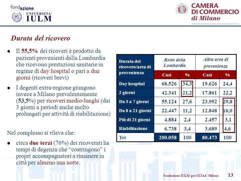 Fondazione IULM per CCIAA Milano 13 Durata del ricovero Durata del ricovero/area di provenienza Resto della Lombardia Altra area di provenienza Casi%