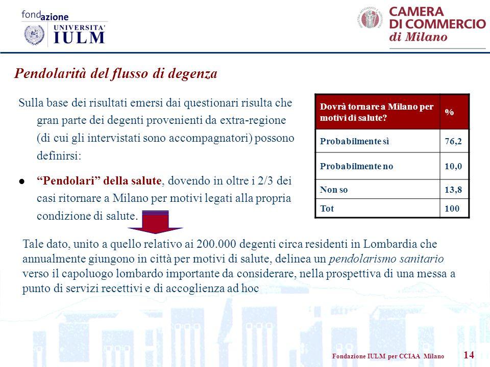 Fondazione IULM per CCIAA Milano 14 Pendolarità del flusso di degenza Dovrà tornare a Milano per motivi di salute? % Probabilmente sì76,2 Probabilment
