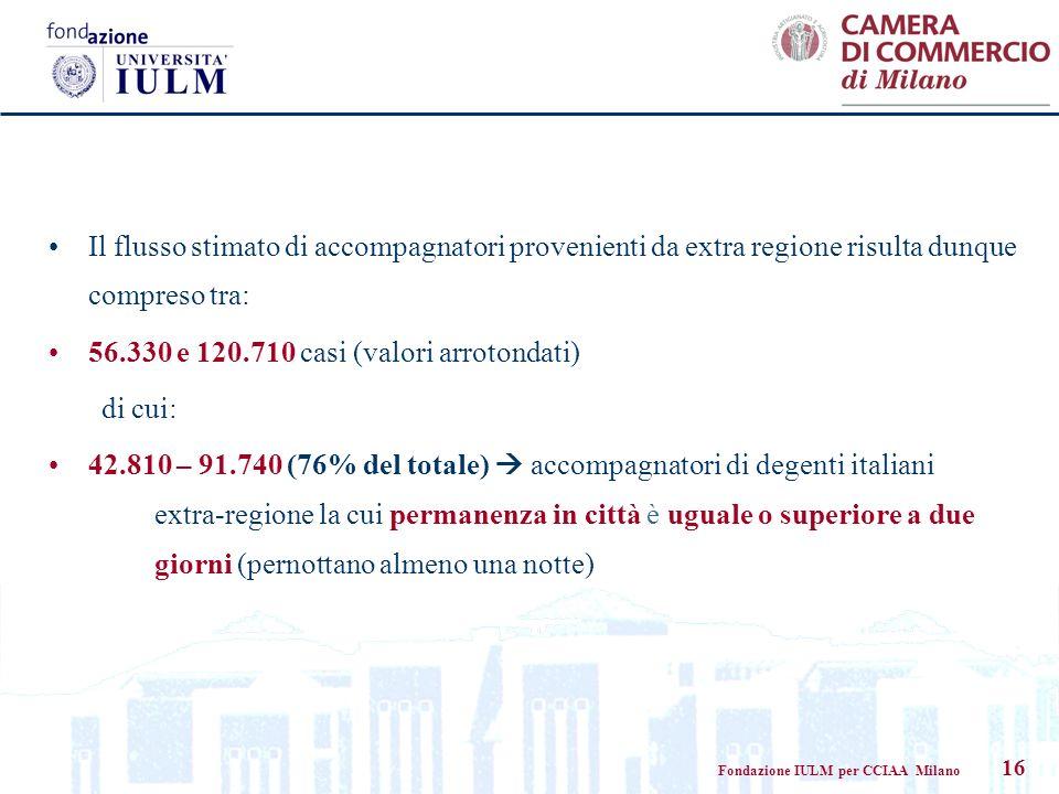 Fondazione IULM per CCIAA Milano 16 Il flusso stimato di accompagnatori provenienti da extra regione risulta dunque compreso tra: 56.330 e 120.710 cas