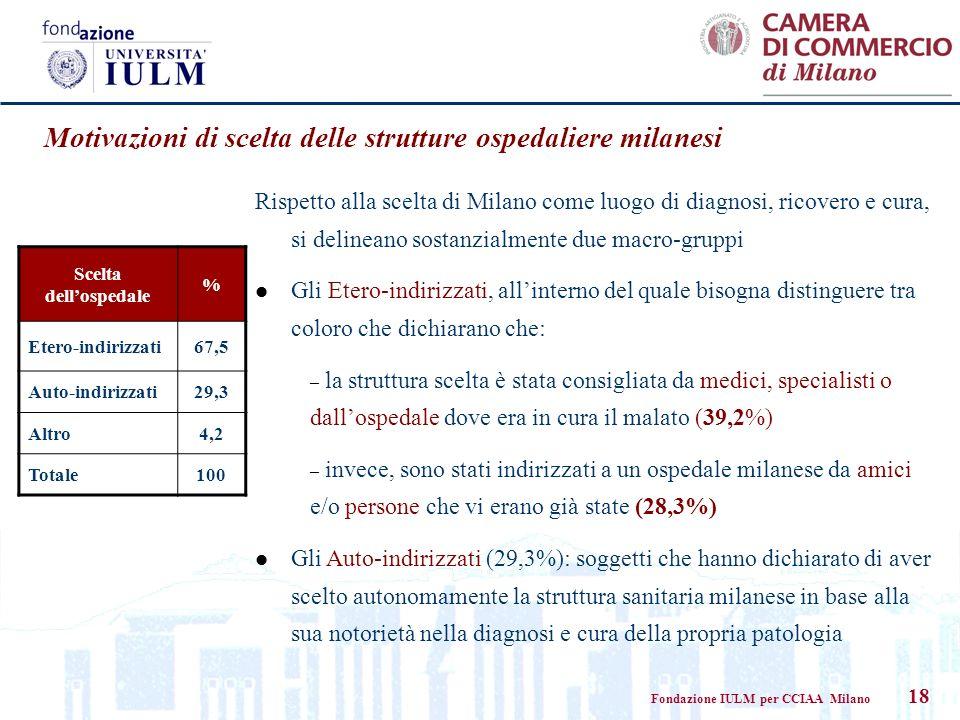 Fondazione IULM per CCIAA Milano 18 Motivazioni di scelta delle strutture ospedaliere milanesi Scelta dellospedale % Etero-indirizzati67,5 Auto-indiri