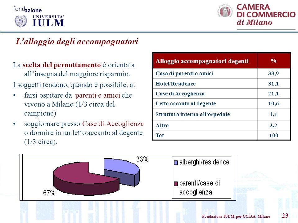 Fondazione IULM per CCIAA Milano 23 La scelta del pernottamento è orientata allinsegna del maggiore risparmio. I soggetti tendono, quando è possibile,