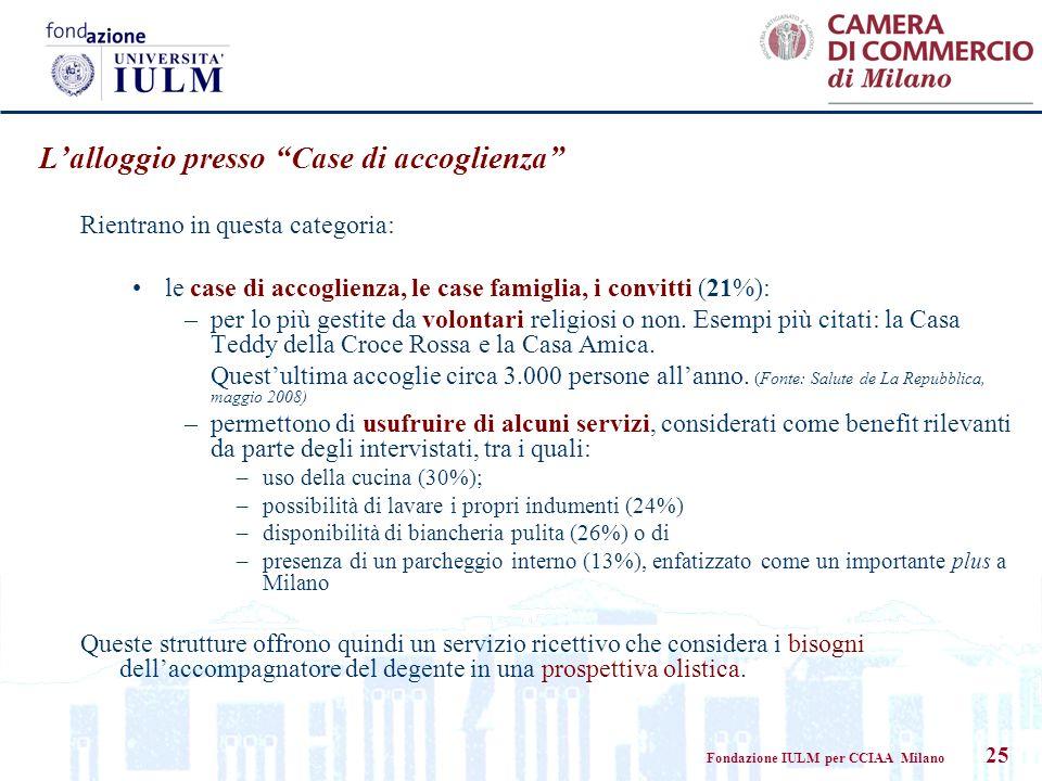 Fondazione IULM per CCIAA Milano 25 Lalloggio presso Case di accoglienza Rientrano in questa categoria: le case di accoglienza, le case famiglia, i convitti (21%): –per lo più gestite da volontari religiosi o non.