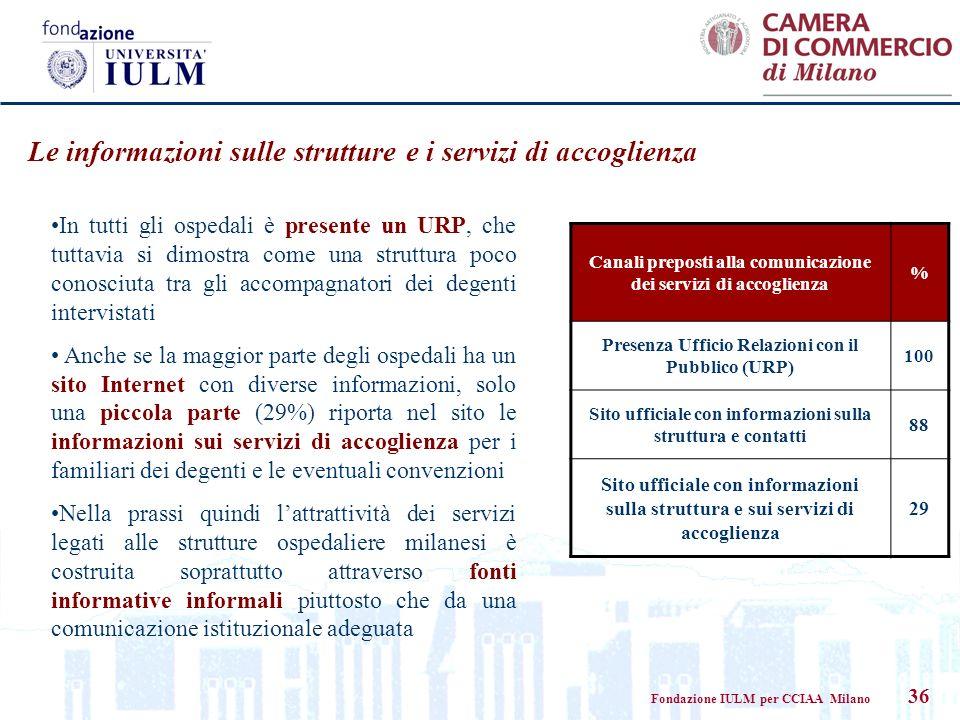 Fondazione IULM per CCIAA Milano 36 Canali preposti alla comunicazione dei servizi di accoglienza % Presenza Ufficio Relazioni con il Pubblico (URP) 1