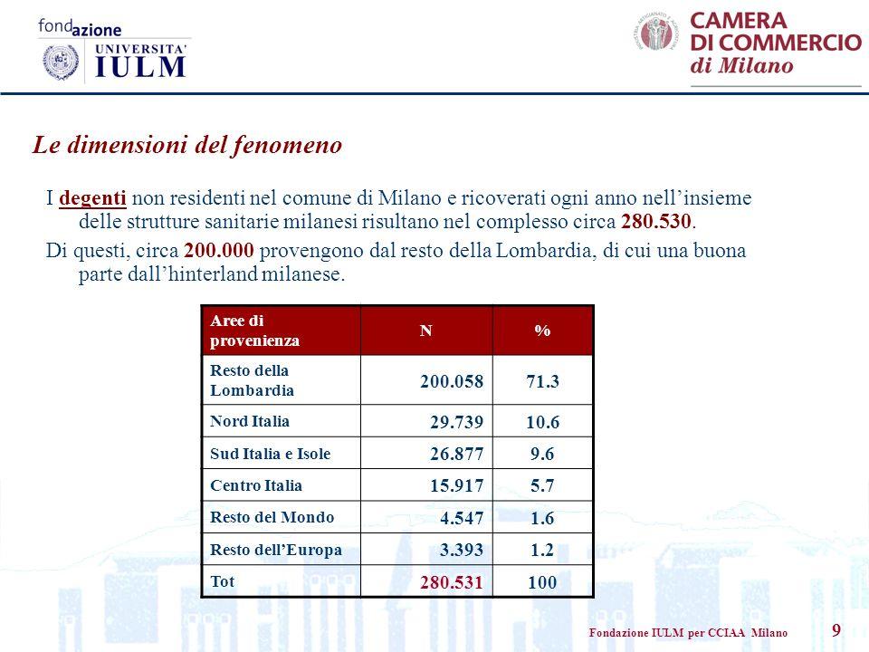 Fondazione IULM per CCIAA Milano 9 Le dimensioni del fenomeno I degenti non residenti nel comune di Milano e ricoverati ogni anno nellinsieme delle strutture sanitarie milanesi risultano nel complesso circa 280.530.