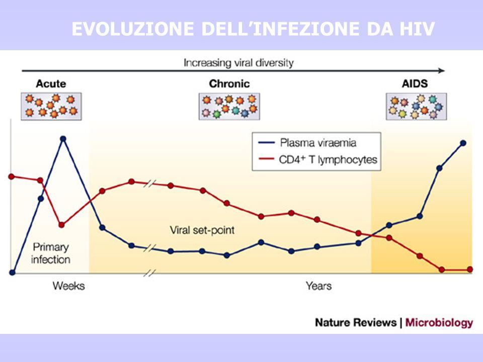 EVOLUZIONE DELLINFEZIONE DA HIV